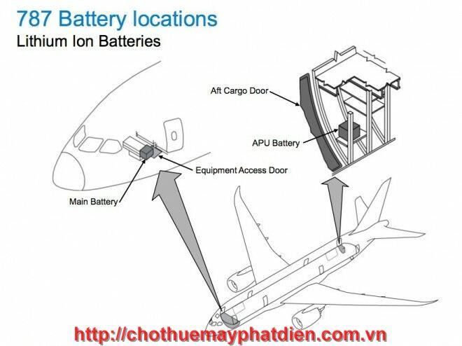 khối máy phát điện dự phòng trên máy bay