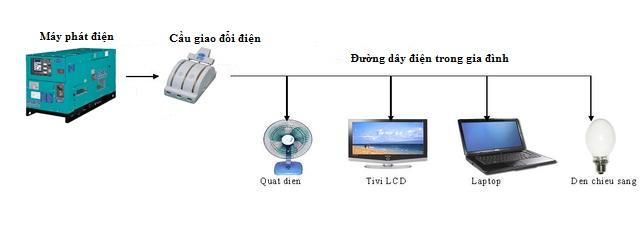 sơ đồ đấu nối máy phát điện với các thiết bị trong nhà